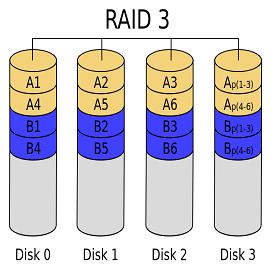 raid-3
